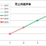 すかいらーく(3197)の業績の分析を更新しました!