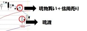 クロス取引(つなぎ売り)の3つの手順